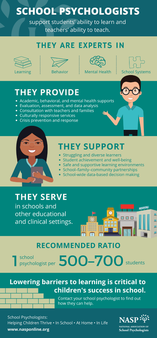 School Psychologists Infographic